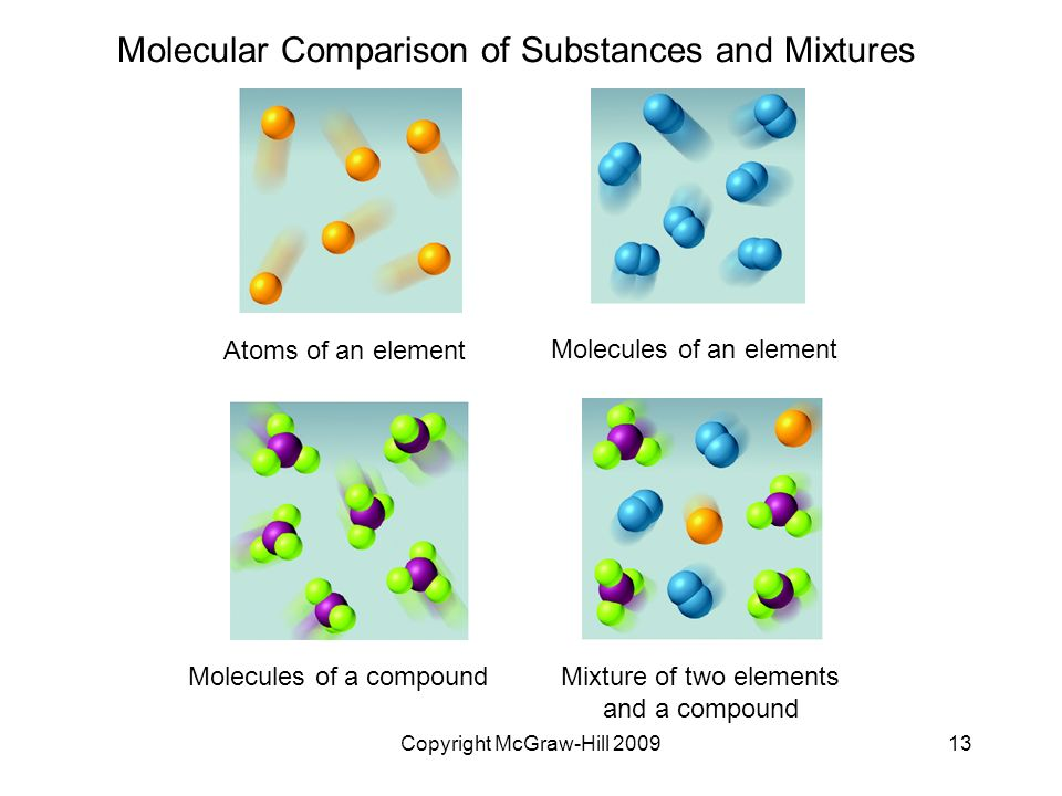 Molecular Comparison of Substances and Mixtures