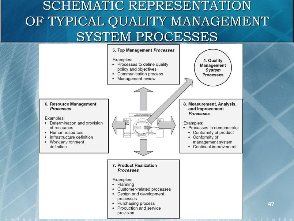 BUSINESS PROCESS MANAGEMENT - ppt download