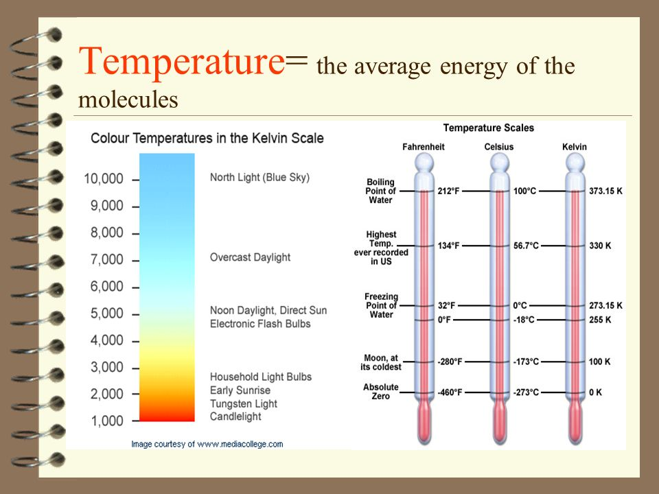 Temperature= the average energy of the molecules