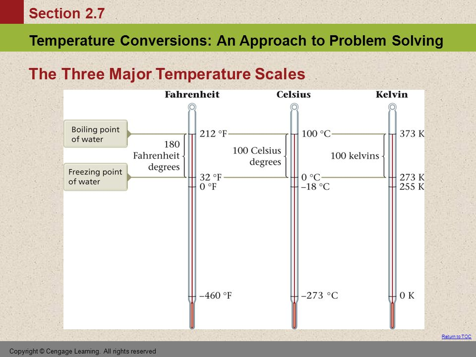 The Three Major Temperature Scales