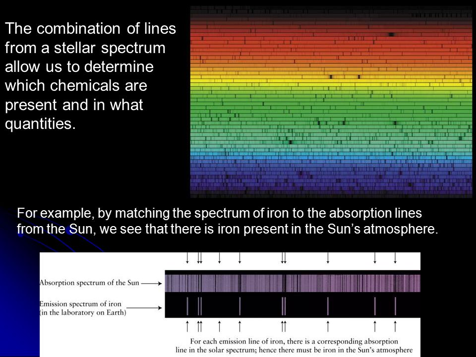 The combination of lines from a stellar spectrum allow us to determine which chemicals are present and in what quantities.