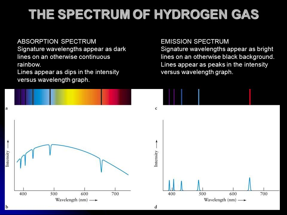 THE SPECTRUM OF HYDROGEN GAS