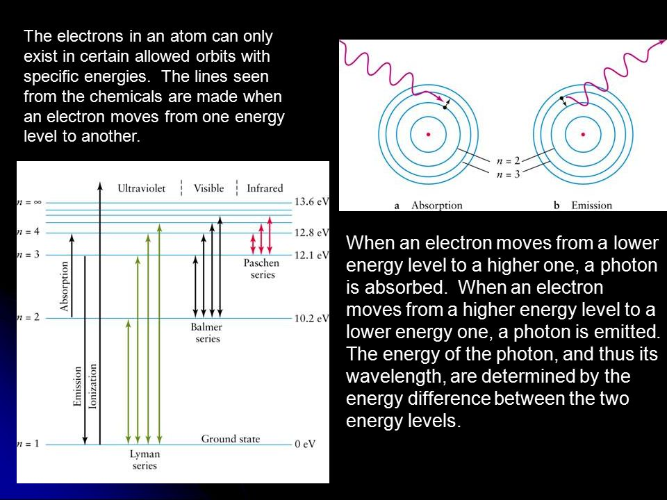 The electrons in an atom can only exist in certain allowed orbits with specific energies. The lines seen from the chemicals are made when an electron moves from one energy level to another.
