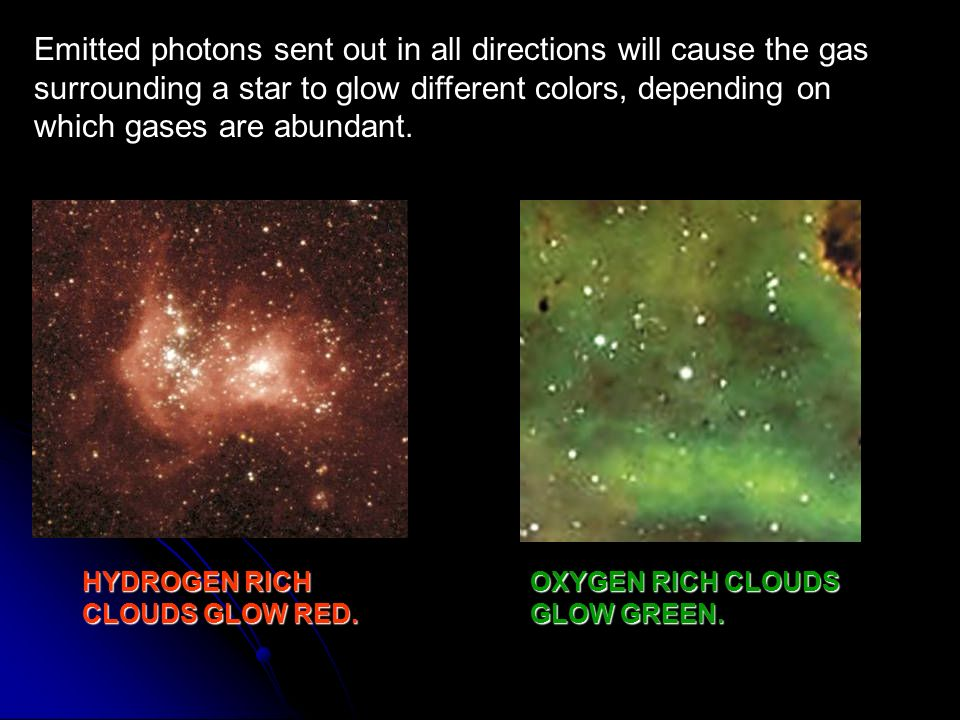 Emitted photons sent out in all directions will cause the gas surrounding a star to glow different colors, depending on which gases are abundant.