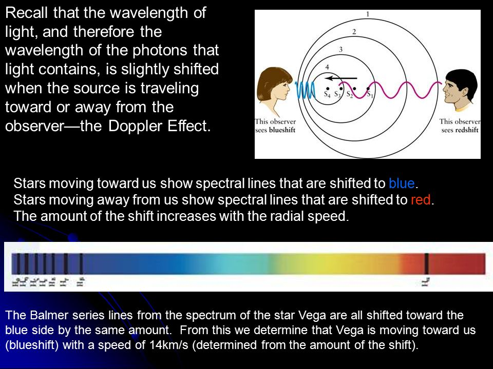 Recall that the wavelength of light, and therefore the wavelength of the photons that light contains, is slightly shifted when the source is traveling toward or away from the observer—the Doppler Effect.
