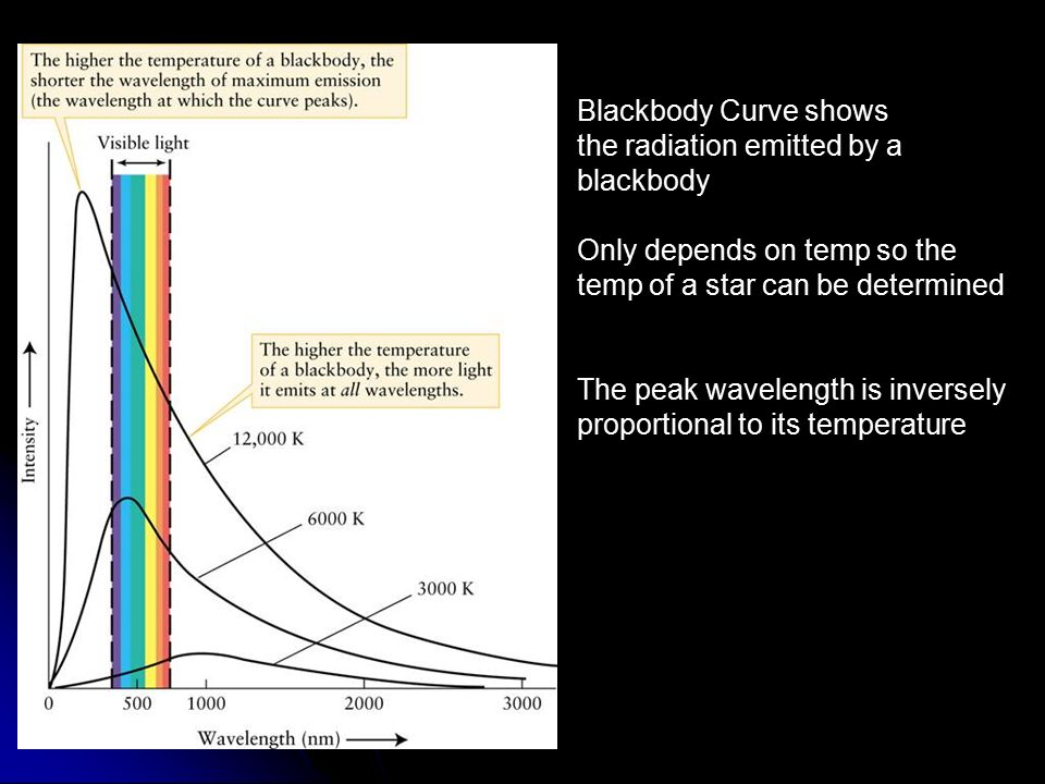 Blackbody Curve shows the radiation emitted by a. blackbody. Only depends on temp so the. temp of a star can be determined.