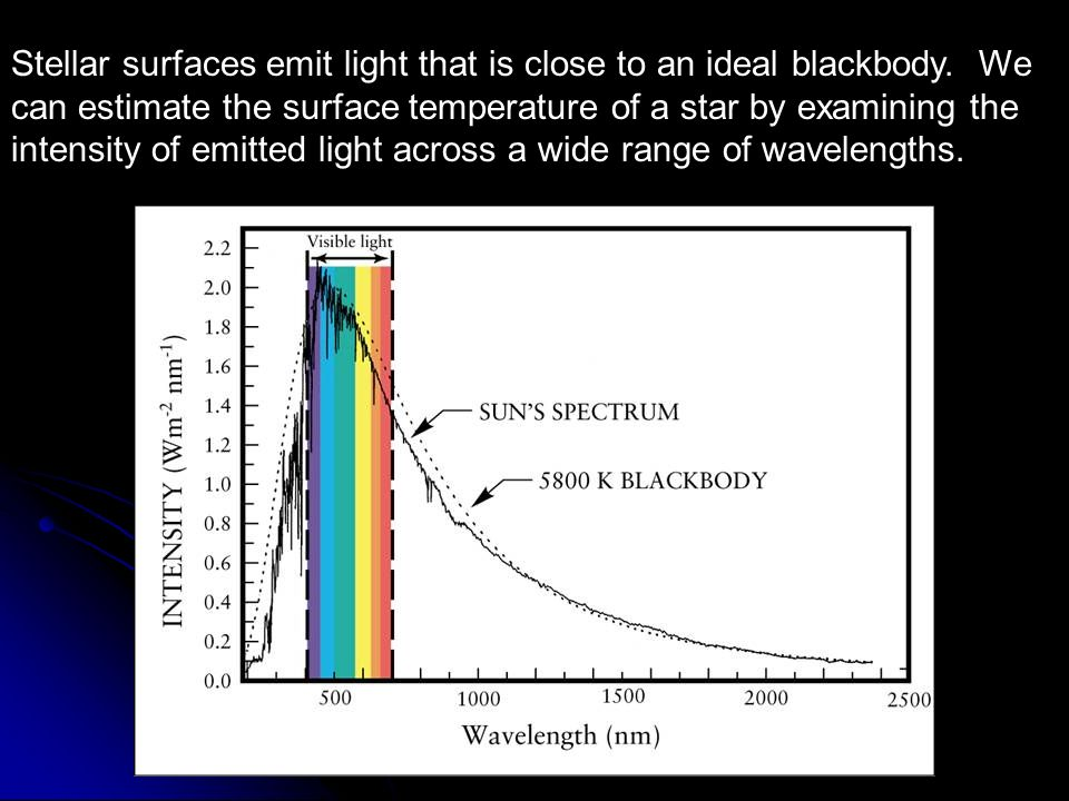 Stellar surfaces emit light that is close to an ideal blackbody