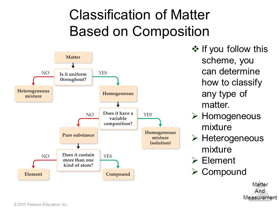 Classification of Matter Based on Composition