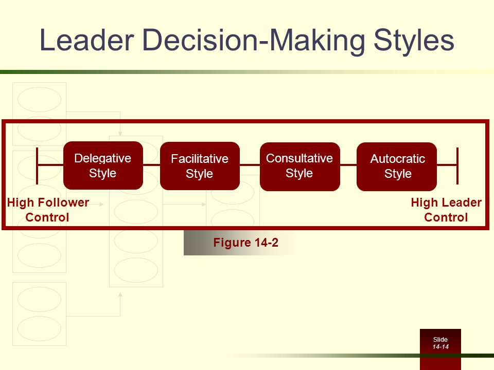 role of leadership in decision making