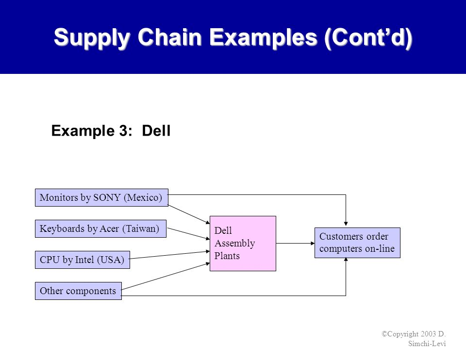 Images of Retail Supply Chain Strategy Examples - #rock-cafe