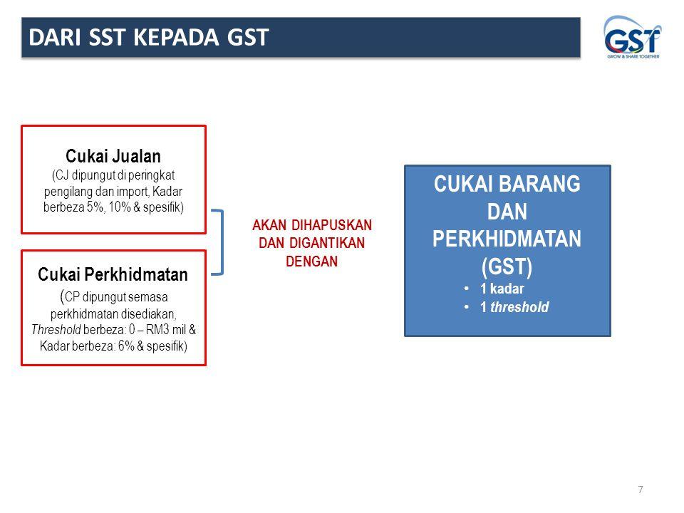 Cukai Barang Dan Perkhidmatan Ppt Download