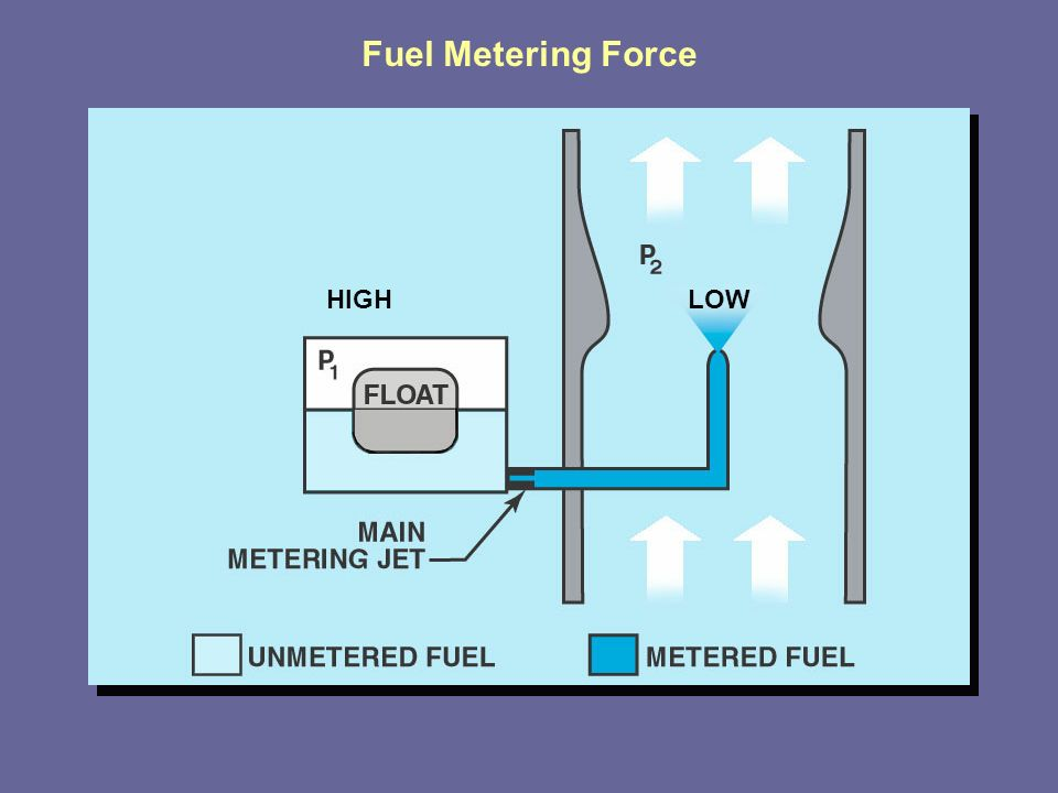 what is fuel metering system