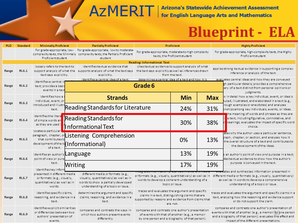 Azmerit performance level descriptors ppt download 39 reading informational text malvernweather Images