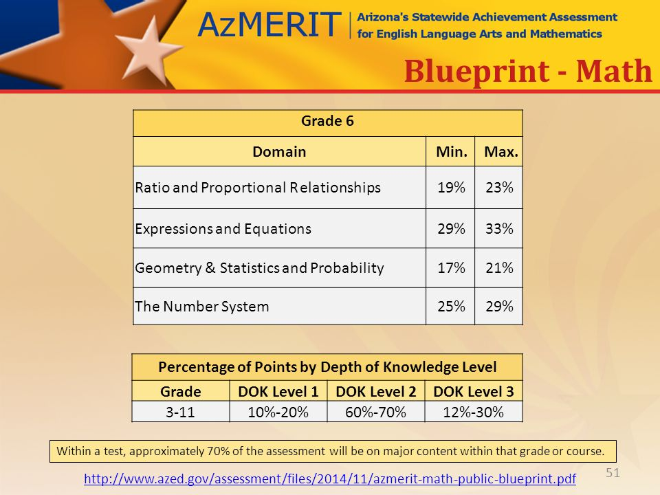 Azmerit performance level descriptors ppt download percentage of points by depth of knowledge level malvernweather Images