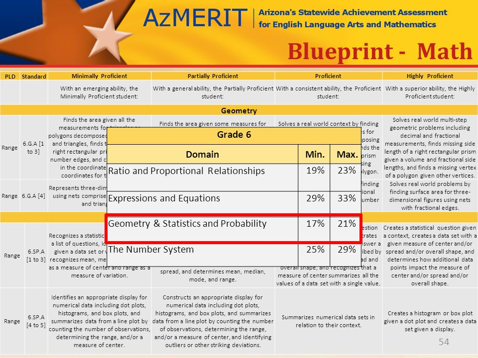 Azmerit performance level descriptors ppt download 54 statistics and probability blueprint math malvernweather Images