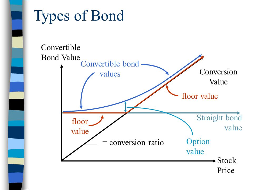 Fixed Income Securities Ppt Download