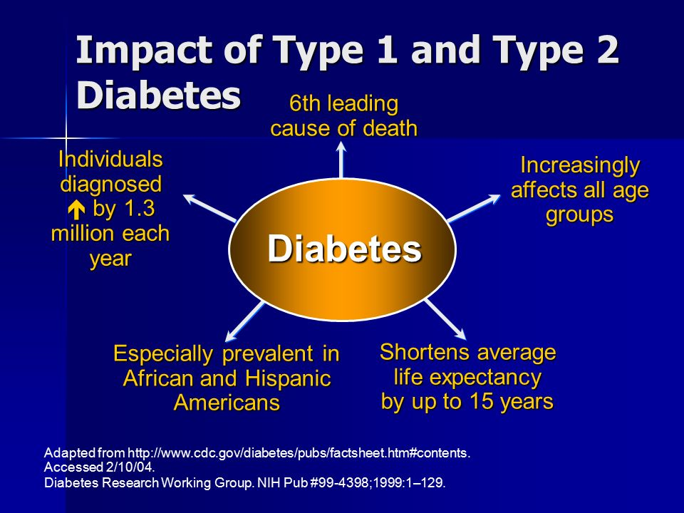 enormous economic consequences of diabetes in the united states