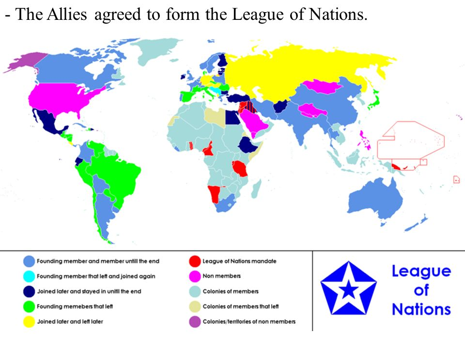 - The Allies agreed to form the League of Nations.