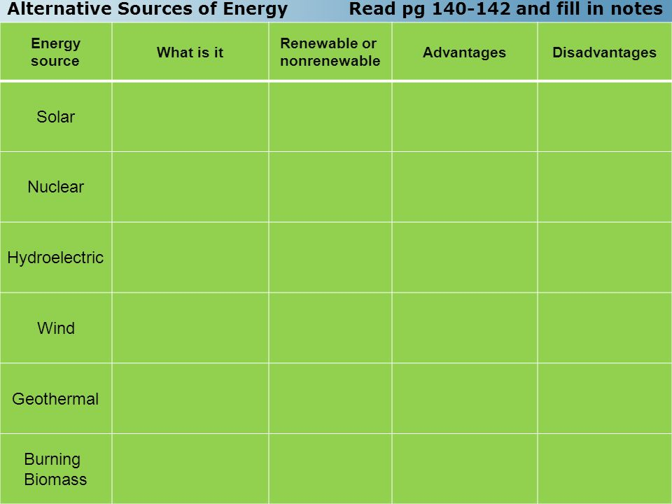 Alternative Sources of Energy Read pg and fill in notes