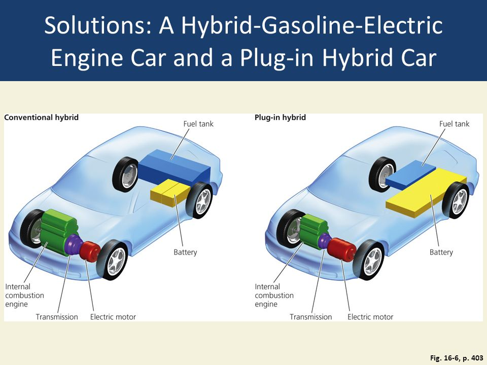 Solutions A Hybrid Gasoline Electric Engine Car And Plug In