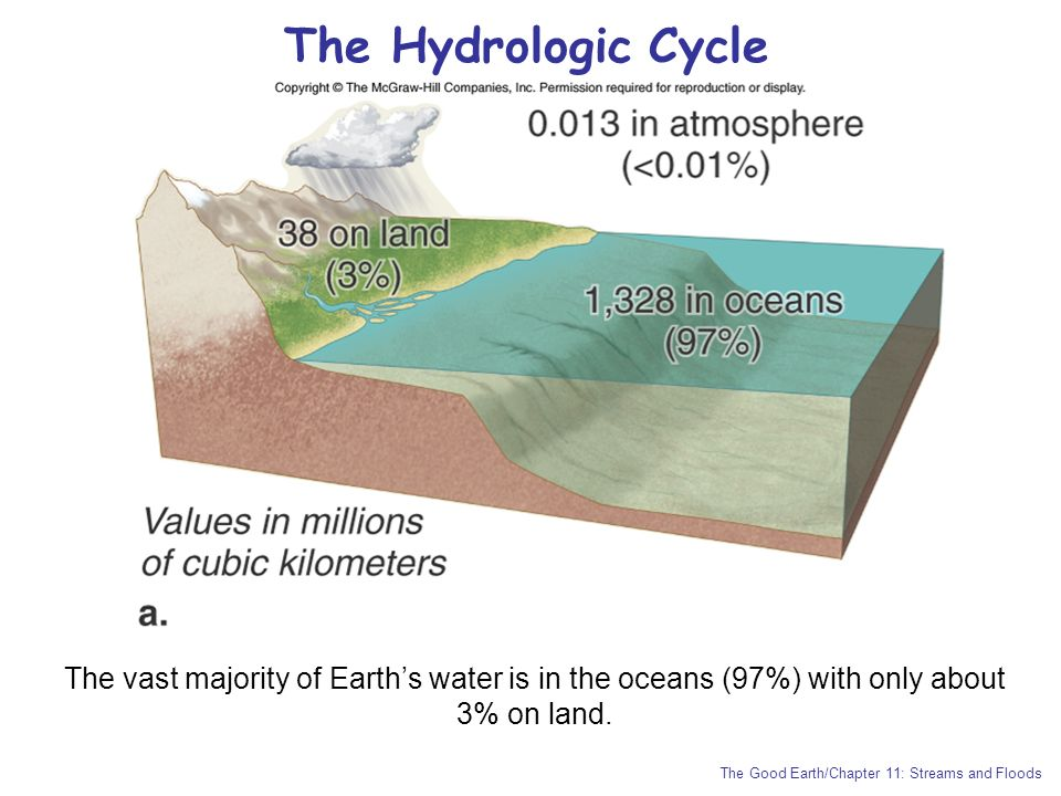 The Hydrologic Cycle The vast majority of Earth's water is in the oceans (97%) with only about 3% on land.