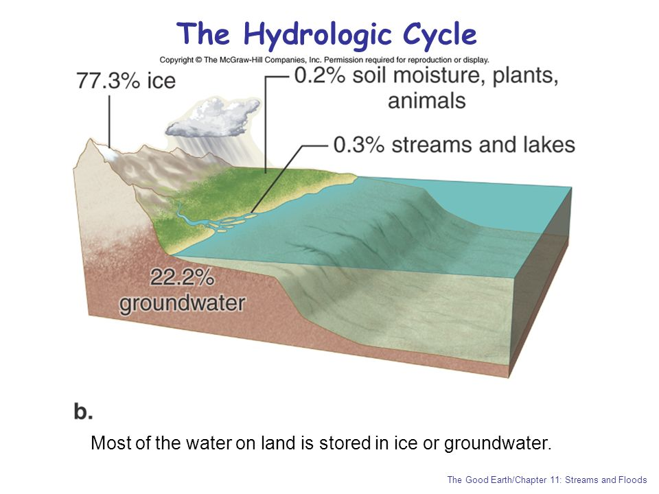 Most of the water on land is stored in ice or groundwater.