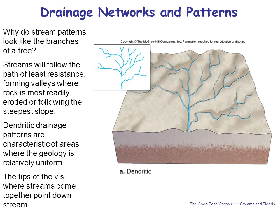 Drainage Networks and Patterns