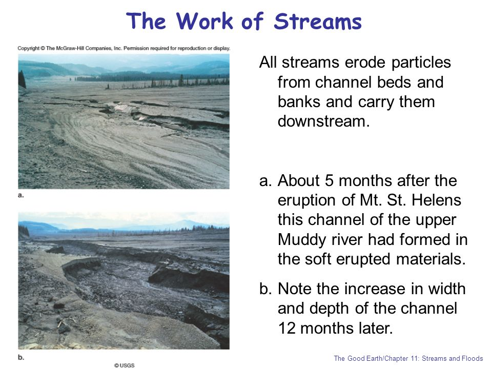 The Work of Streams All streams erode particles from channel beds and banks and carry them downstream.