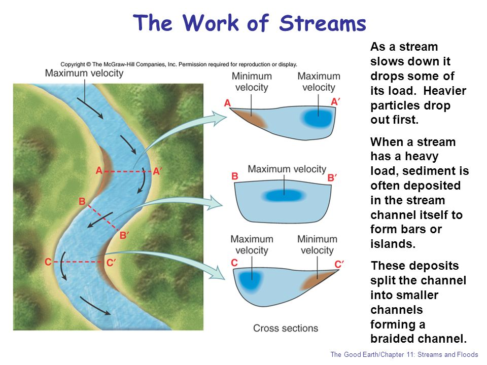 The Work of Streams As a stream slows down it drops some of its load. Heavier particles drop out first.