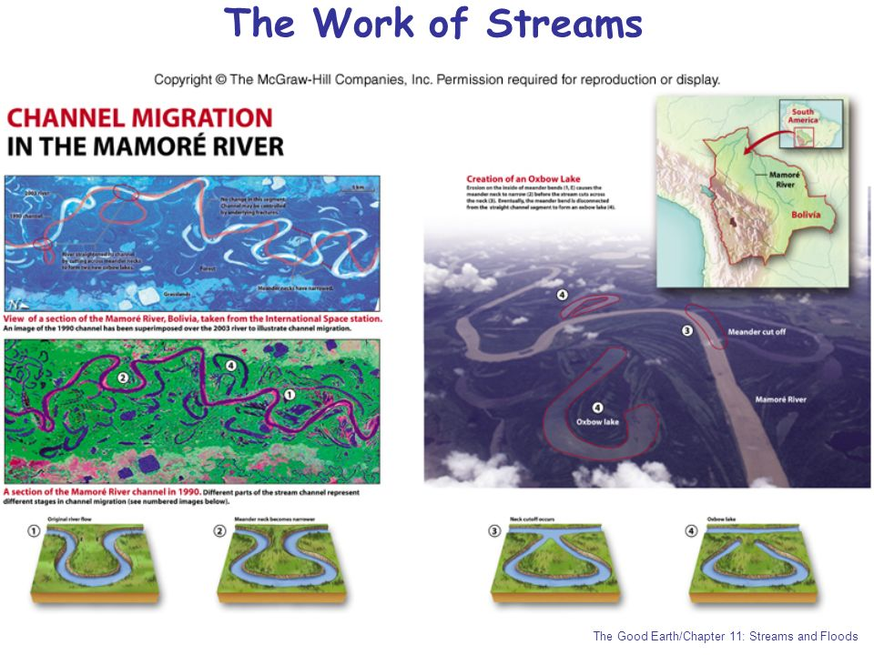 The Work of Streams The Good Earth/Chapter 11: Streams and Floods