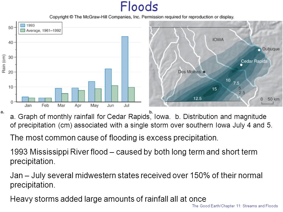 Floods The most common cause of flooding is excess precipitation.