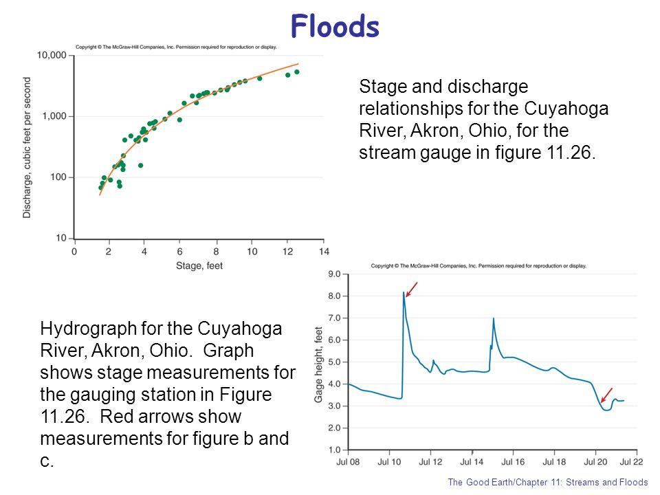 Floods Stage and discharge relationships for the Cuyahoga River, Akron, Ohio, for the stream gauge in figure 11.26.