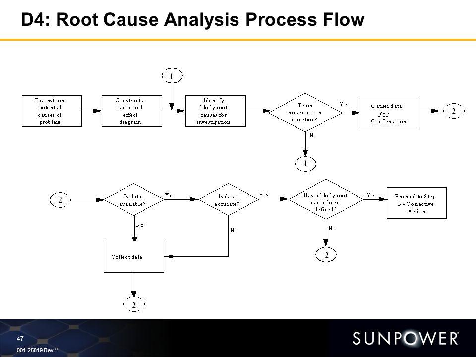 Root Cause Analysis Process Flow Diagram Circuit Connection Diagram