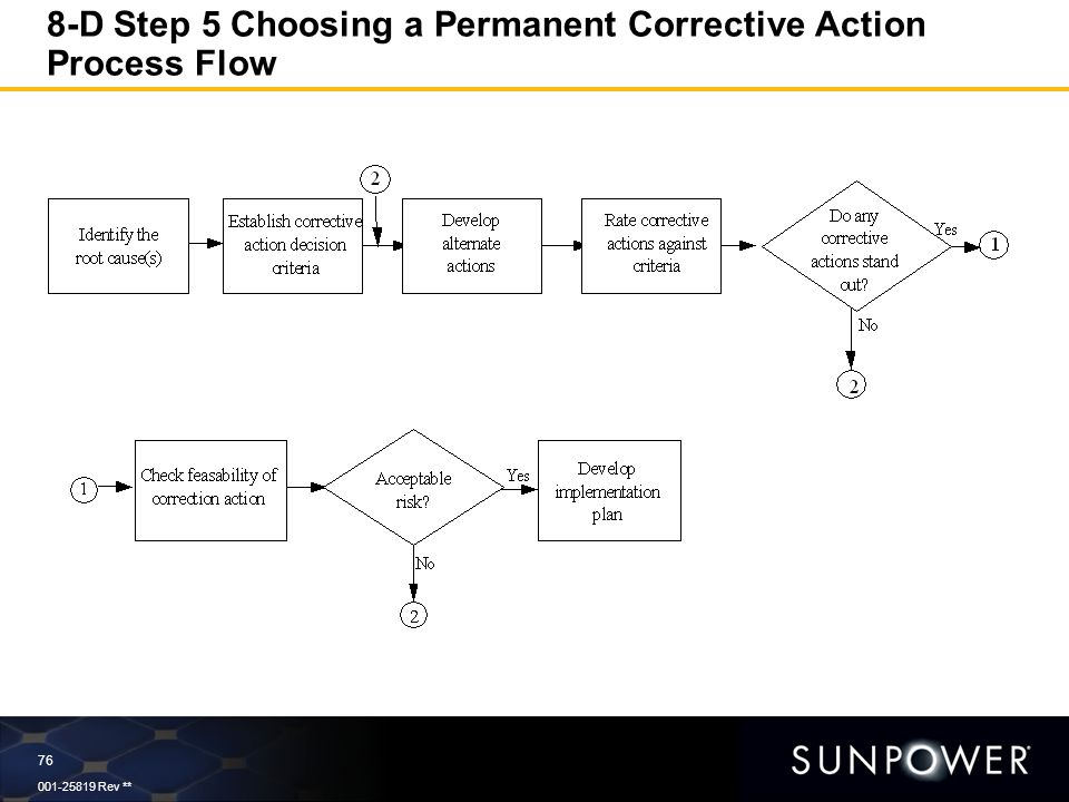 8d process flow diagram an essential part of continual improvement and problem prevention  an essential part of continual