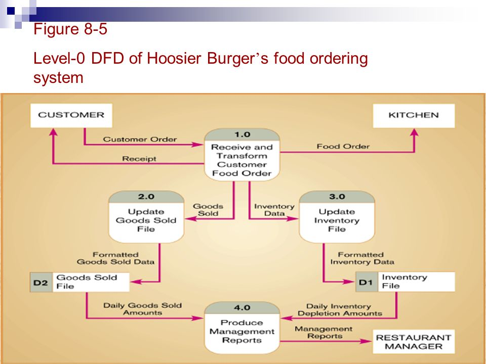 Data Flow Diagrams Dfds Ppt Video Online Download