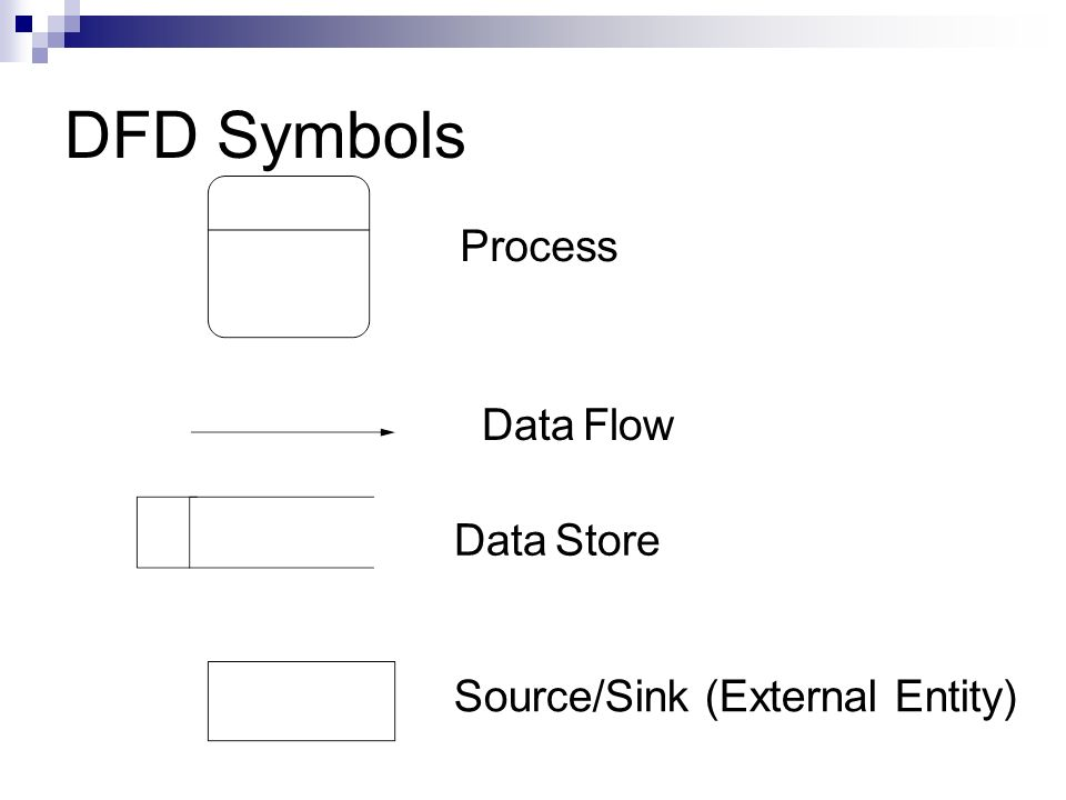 Data flow diagram external entities diy wiring diagrams data flow diagram external entities images gallery ccuart Image collections