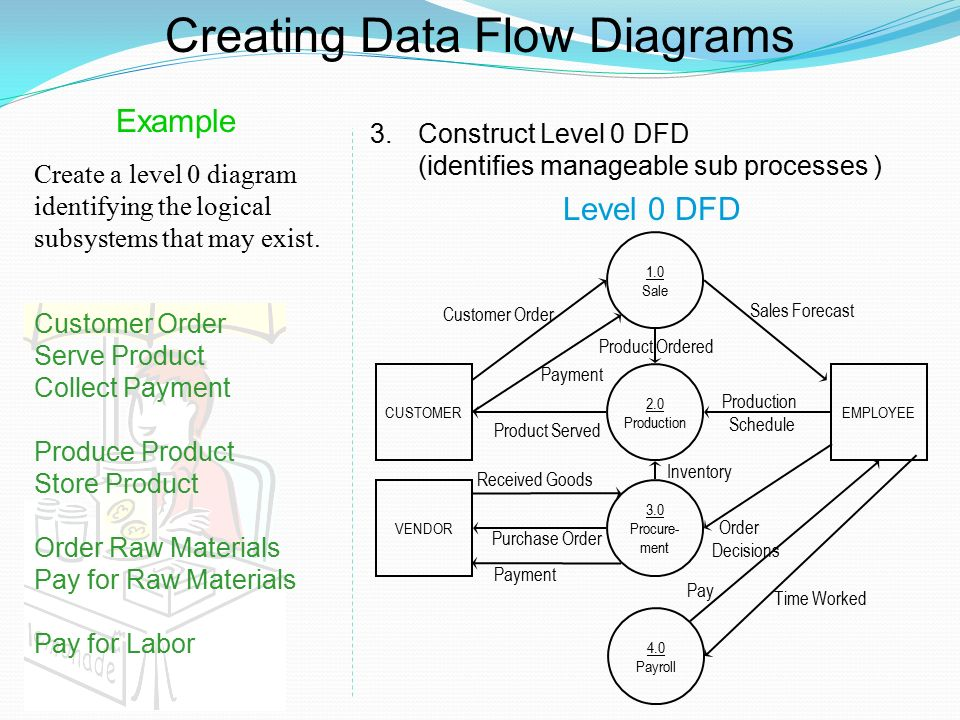 dfd examples ppt video online download rh slideplayer com Data Flow Diagram Symbols Data Flow Diagram Example