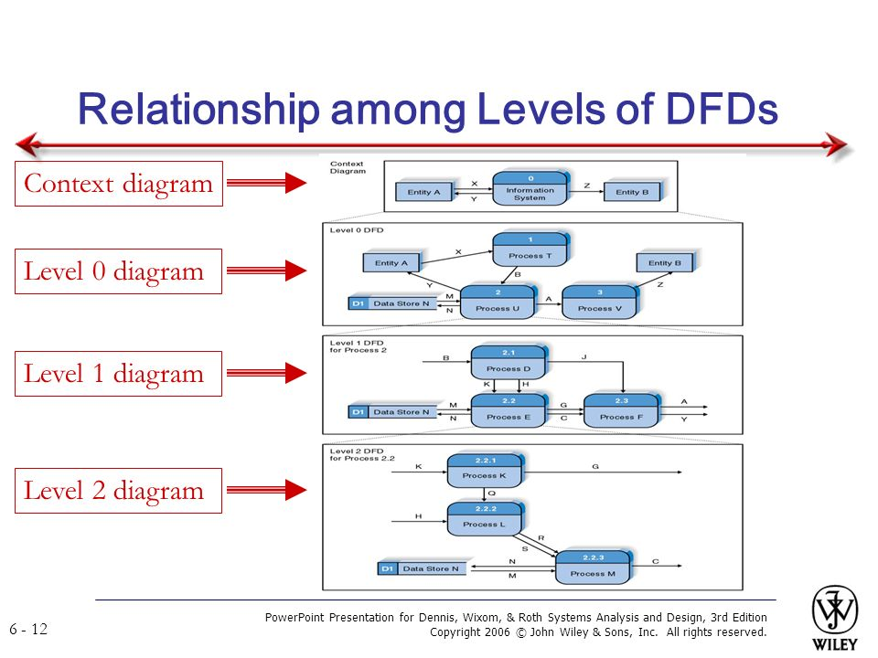 Systems analysis and design ppt video online download 12 relationship among levels of dfds context diagram ccuart Image collections