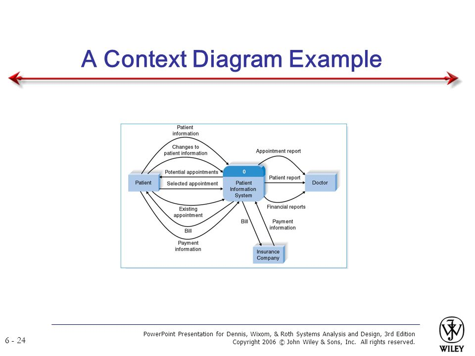 Systems analysis and design ppt video online download a context diagram example ccuart Image collections