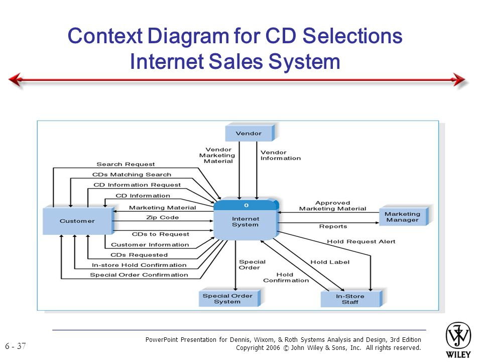 Systems analysis and design ppt video online download context diagram for cd selections internet sales system ccuart Image collections