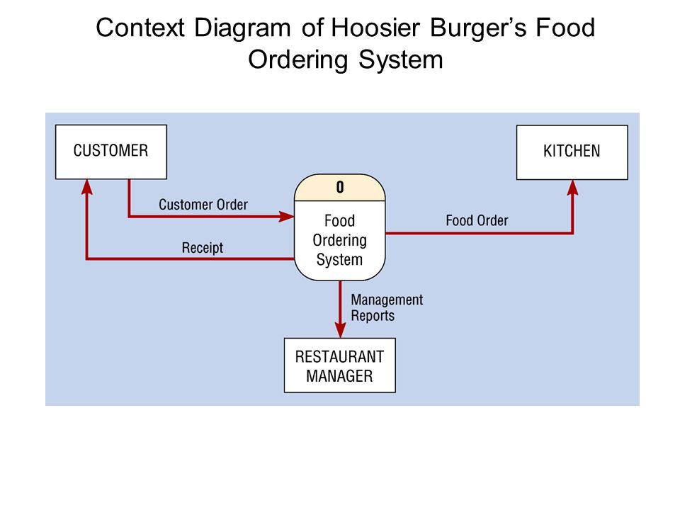 Software engineering data flow diagrams ppt download 47 context diagram of hoosier burgers food ordering system ccuart Choice Image