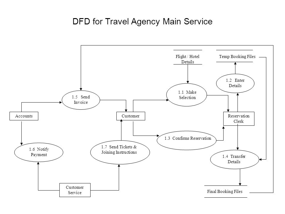 Software engineering data flow diagrams ppt download dfd for travel agency main service ccuart Choice Image