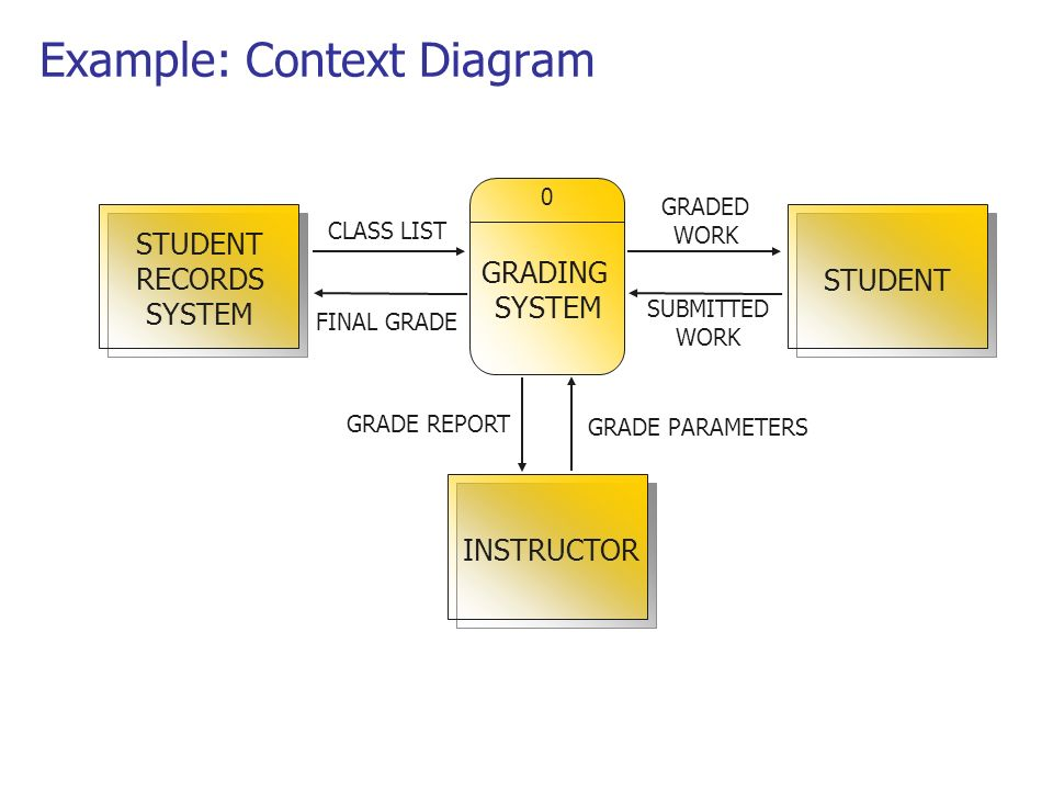 Data flow diagrams ppt video online download example context diagram ccuart Choice Image