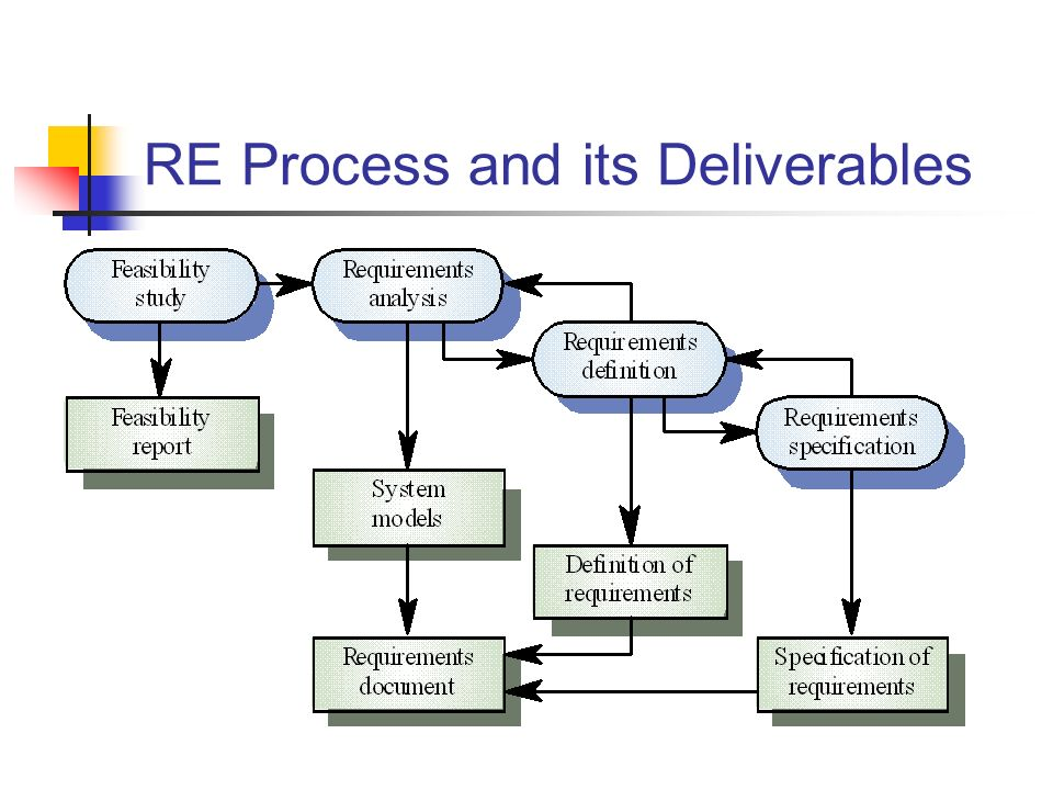 RE Process and its Deliverables