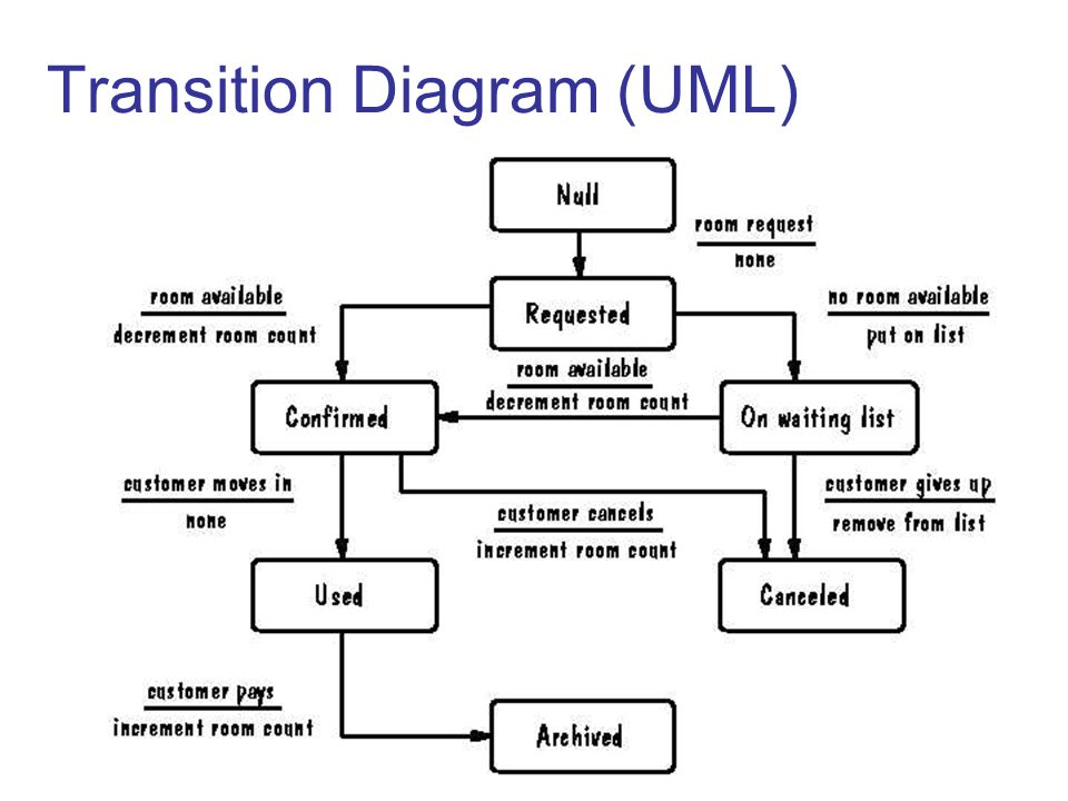 Transition Diagram (UML)
