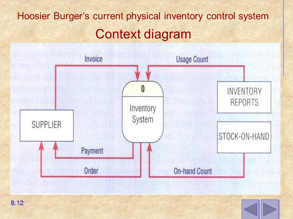 Balancing dfds when decomposing a dfd you must conserve inputs to context diagram 812 hoosier burgers current physical inventory control system ccuart Image collections