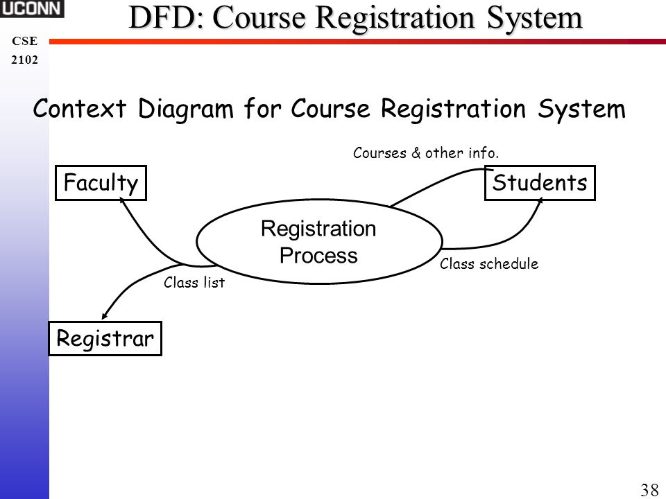 Chapter 5 software specification ppt download 38 dfd course registration system ccuart Image collections