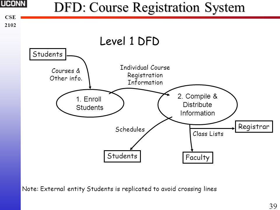 Chapter 5 software specification ppt download 39 dfd course registration system ccuart Image collections
