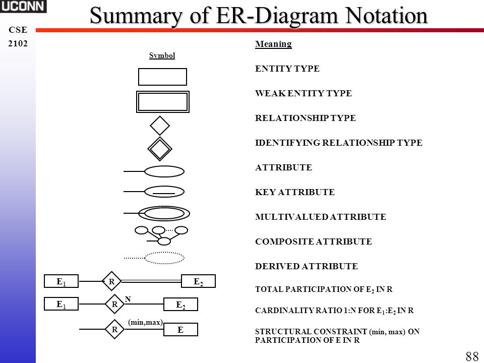 Chapter 5 software specification ppt download summary of er diagram notation ccuart Image collections