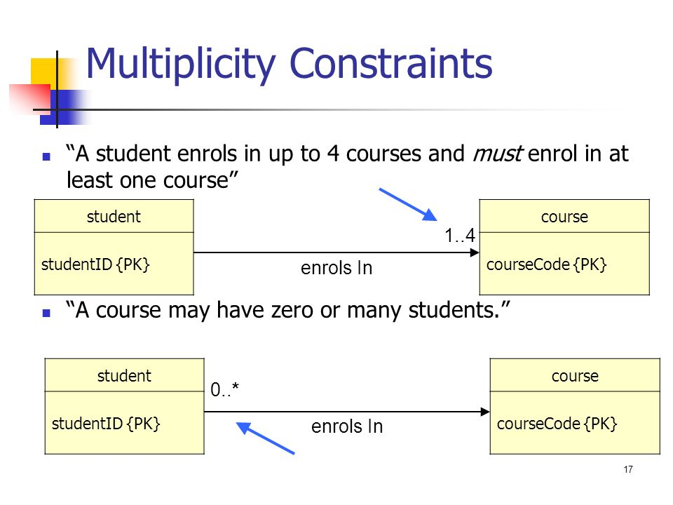 Zeit2301 database design entity relationship diagrams ppt download multiplicity constraints ccuart Choice Image